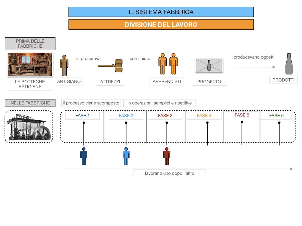 32.FABBRICA E DIVISIONE DEL LAVORO_SIMULAZIONE.045