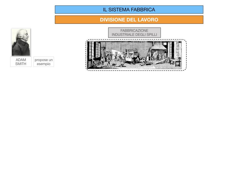 32.FABBRICA E DIVISIONE DEL LAVORO_SIMULAZIONE.051