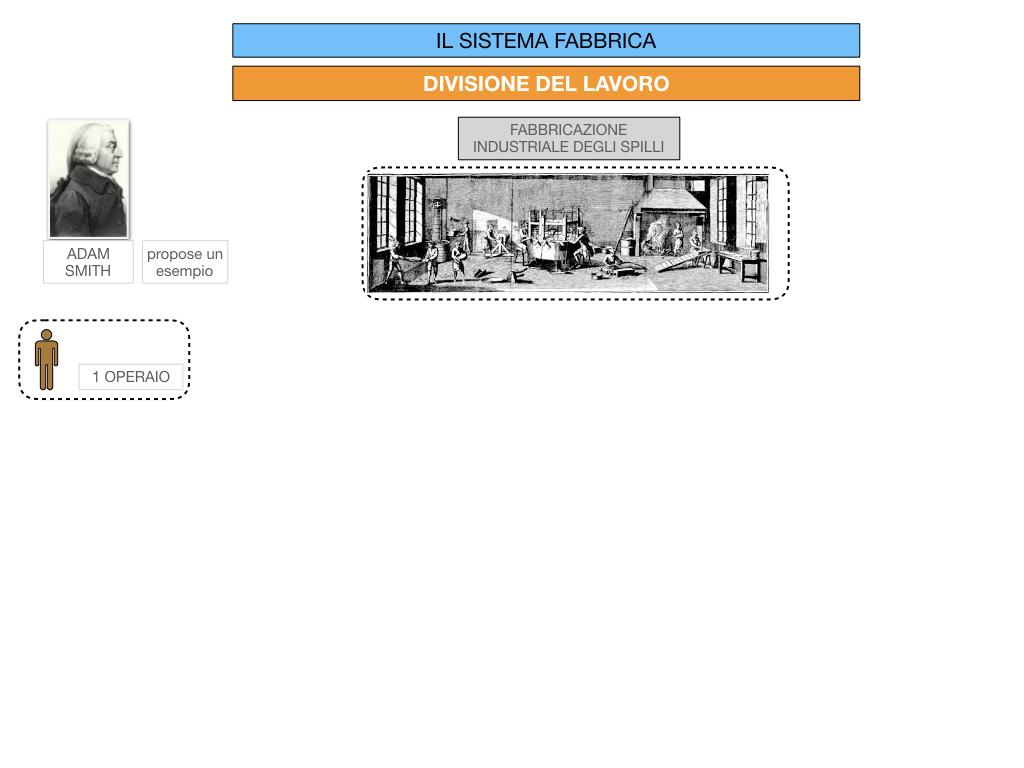 32.FABBRICA E DIVISIONE DEL LAVORO_SIMULAZIONE.052