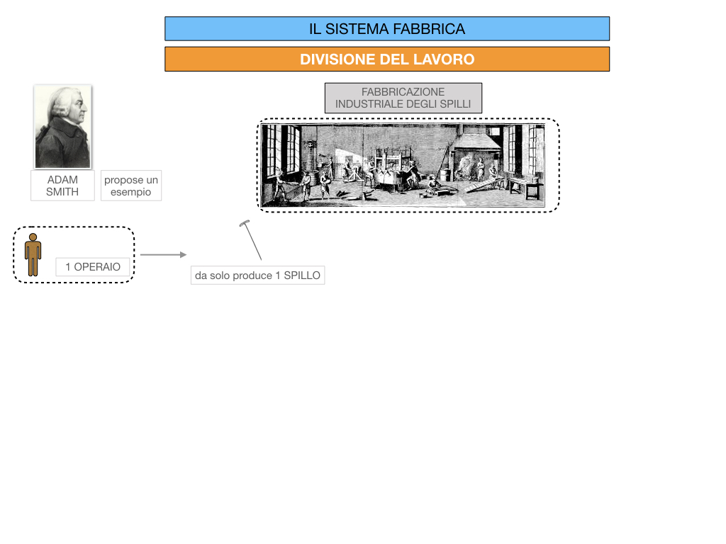 32.FABBRICA E DIVISIONE DEL LAVORO_SIMULAZIONE.053