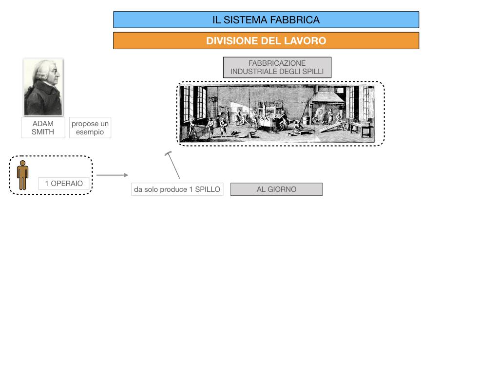 32.FABBRICA E DIVISIONE DEL LAVORO_SIMULAZIONE.054