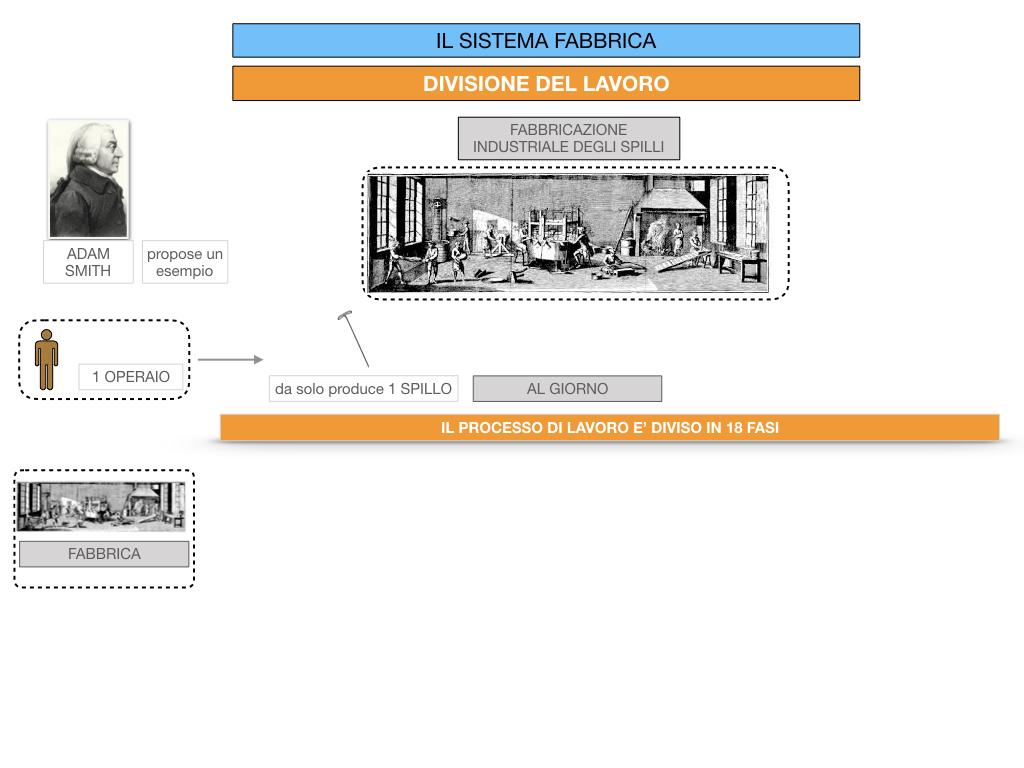 32.FABBRICA E DIVISIONE DEL LAVORO_SIMULAZIONE.056
