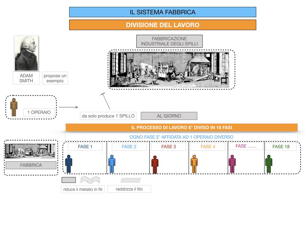 32.FABBRICA E DIVISIONE DEL LAVORO_SIMULAZIONE.061