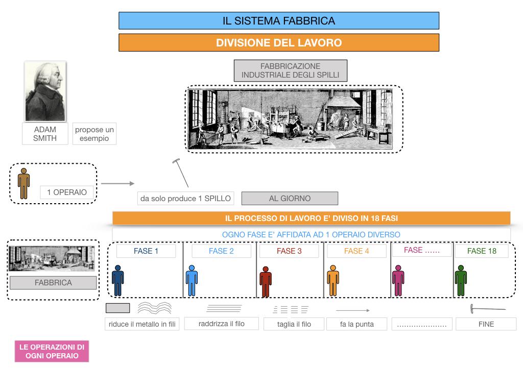 32.FABBRICA E DIVISIONE DEL LAVORO_SIMULAZIONE.066
