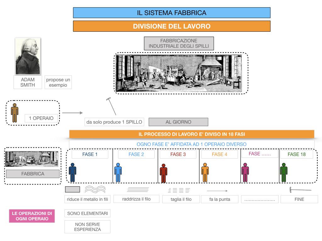 32.FABBRICA E DIVISIONE DEL LAVORO_SIMULAZIONE.068