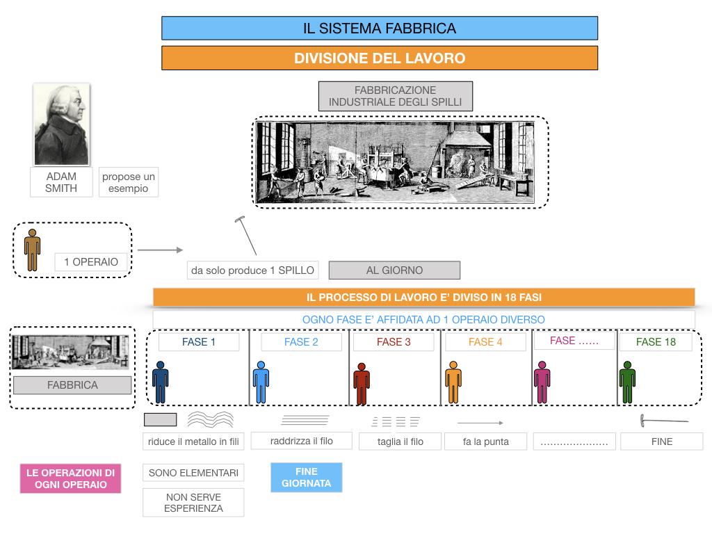 32.FABBRICA E DIVISIONE DEL LAVORO_SIMULAZIONE.069
