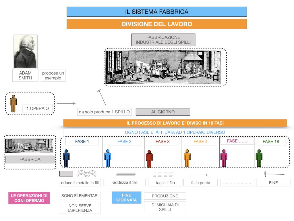 32.FABBRICA E DIVISIONE DEL LAVORO_SIMULAZIONE.070