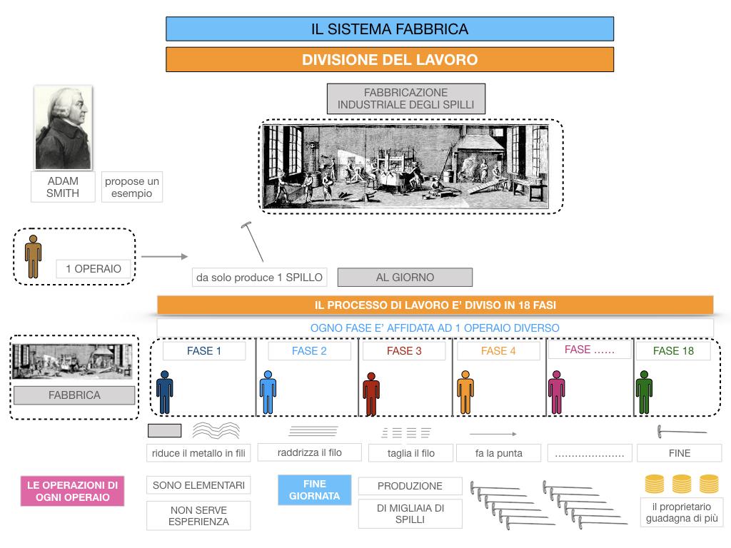 32.FABBRICA E DIVISIONE DEL LAVORO_SIMULAZIONE.073