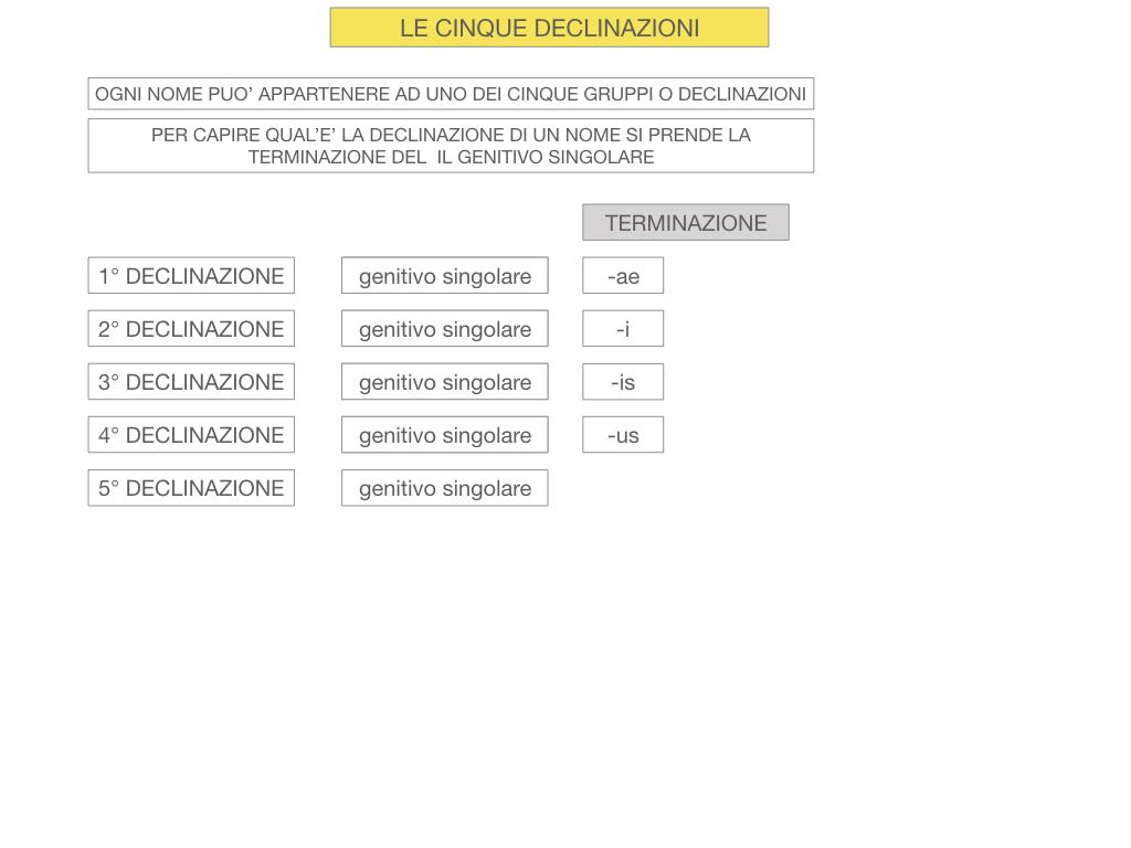 4. PRIMA DECLINAZIONE_SIMULAZIONE.019