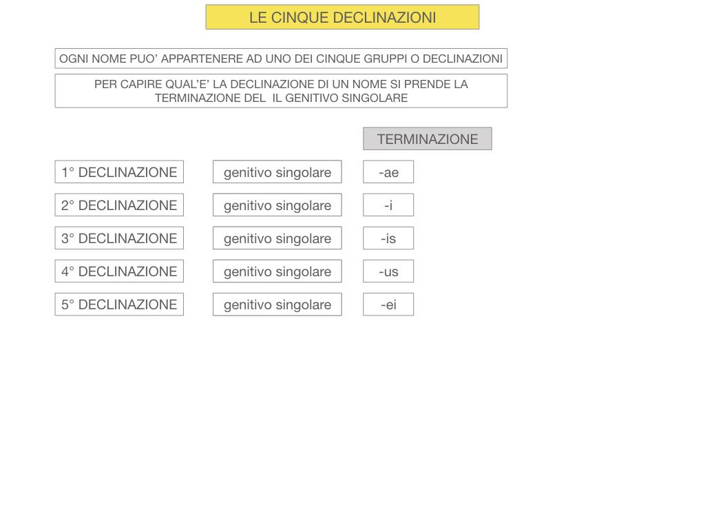 4. PRIMA DECLINAZIONE_SIMULAZIONE.020