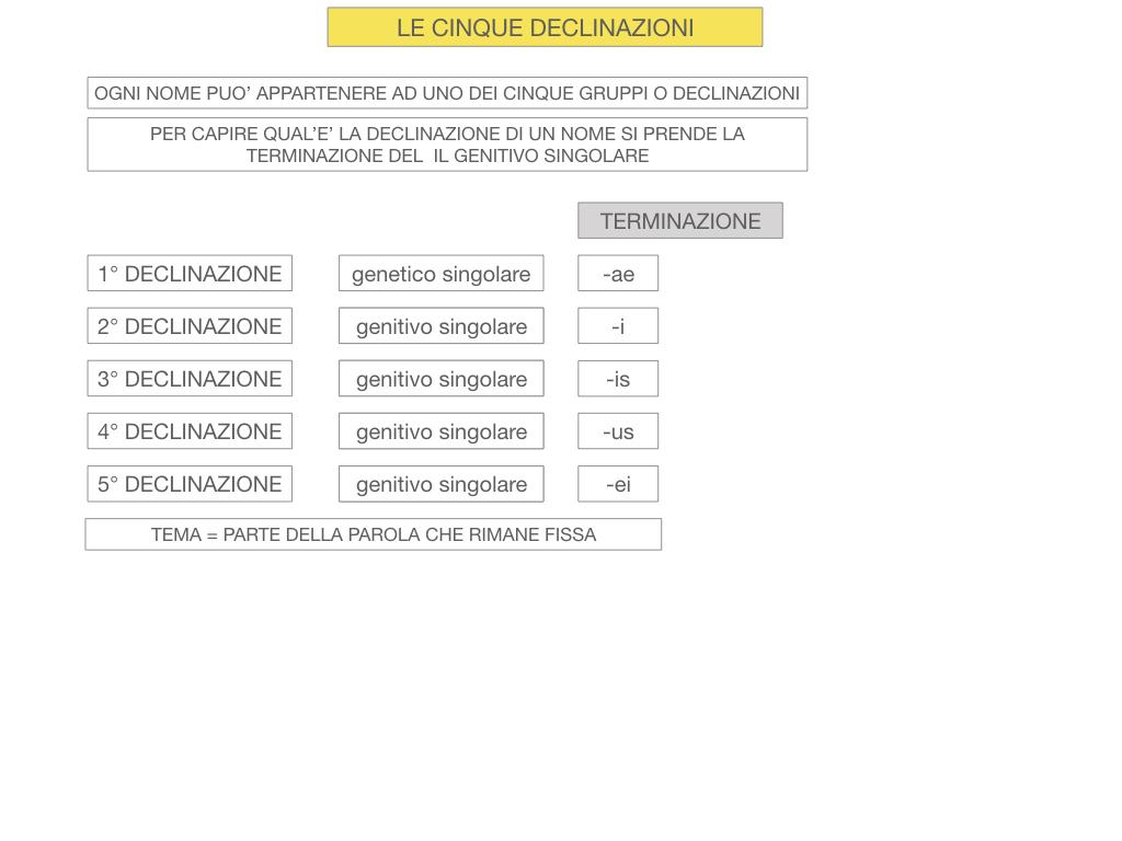 4. PRIMA DECLINAZIONE_SIMULAZIONE.021