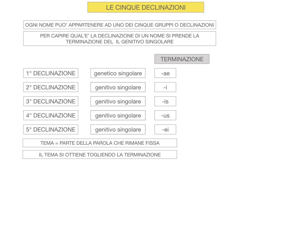 4. PRIMA DECLINAZIONE_SIMULAZIONE.022