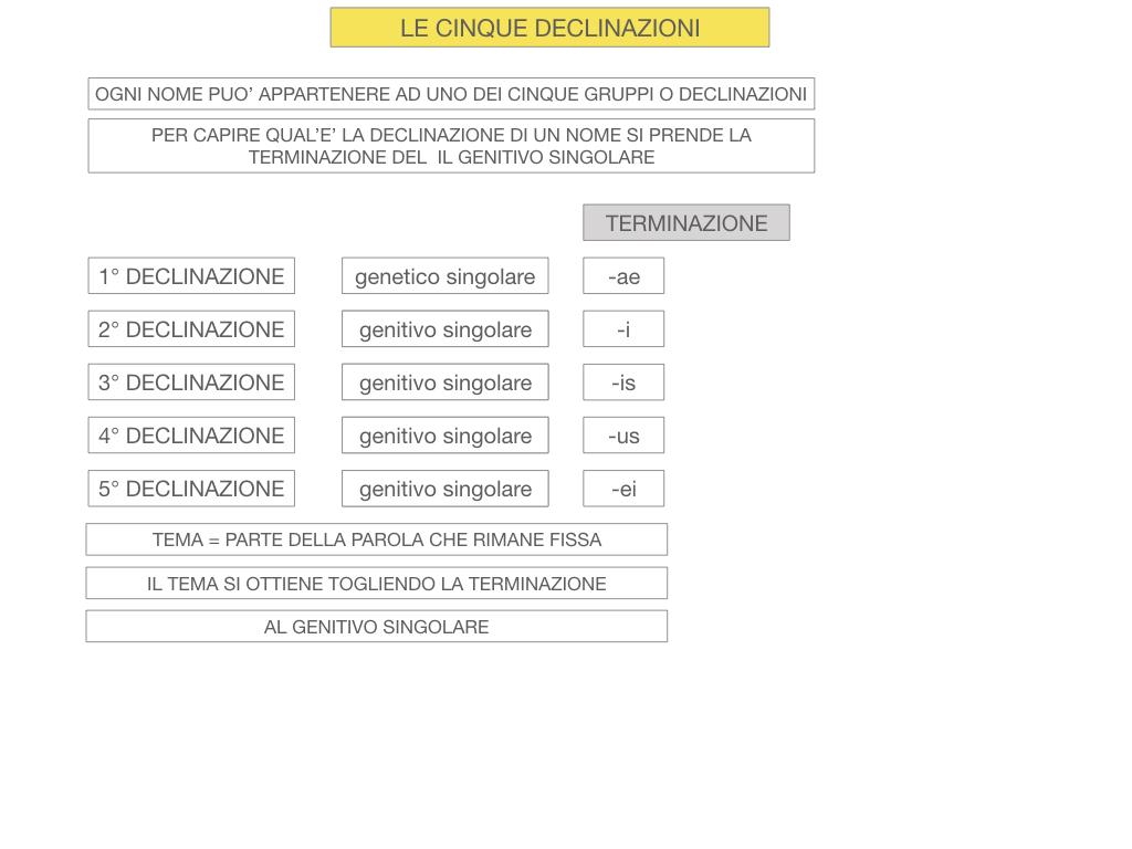4. PRIMA DECLINAZIONE_SIMULAZIONE.023