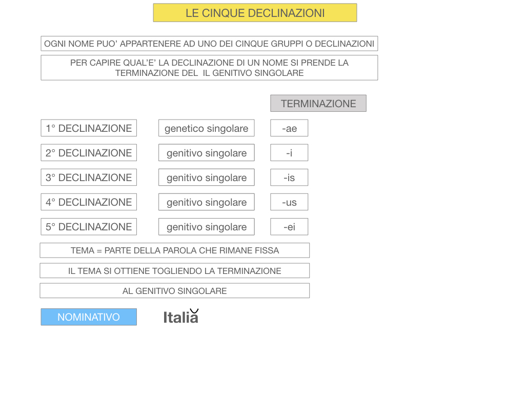 4. PRIMA DECLINAZIONE_SIMULAZIONE.024