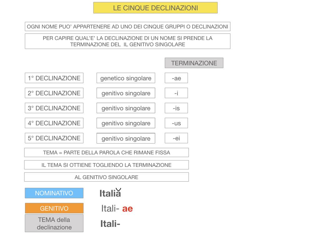 4. PRIMA DECLINAZIONE_SIMULAZIONE.026