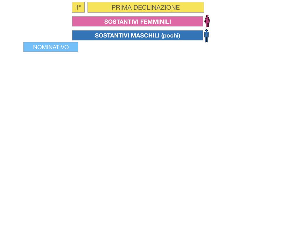 4. PRIMA DECLINAZIONE_SIMULAZIONE.030