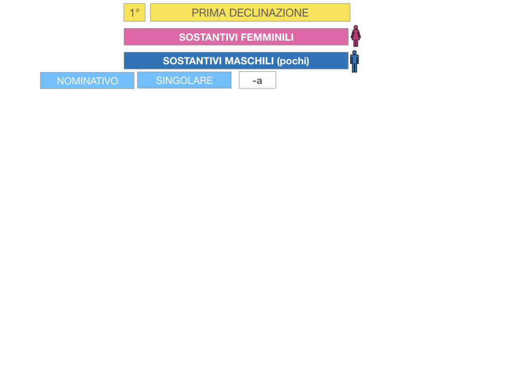 4. PRIMA DECLINAZIONE_SIMULAZIONE.031