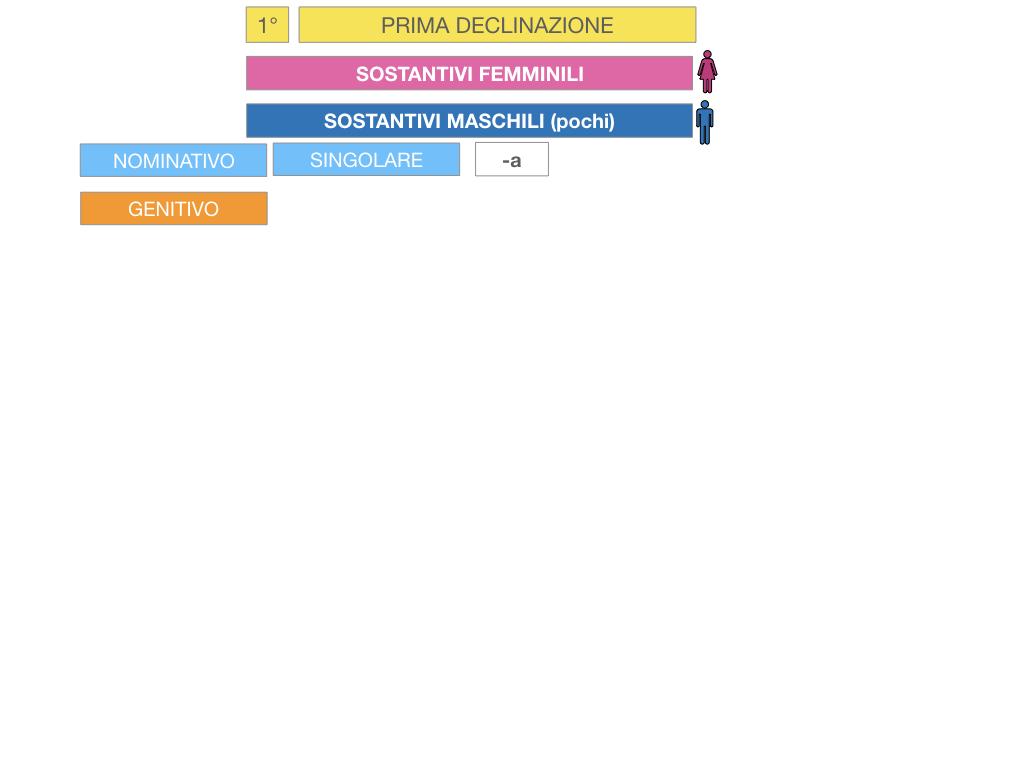 4. PRIMA DECLINAZIONE_SIMULAZIONE.032
