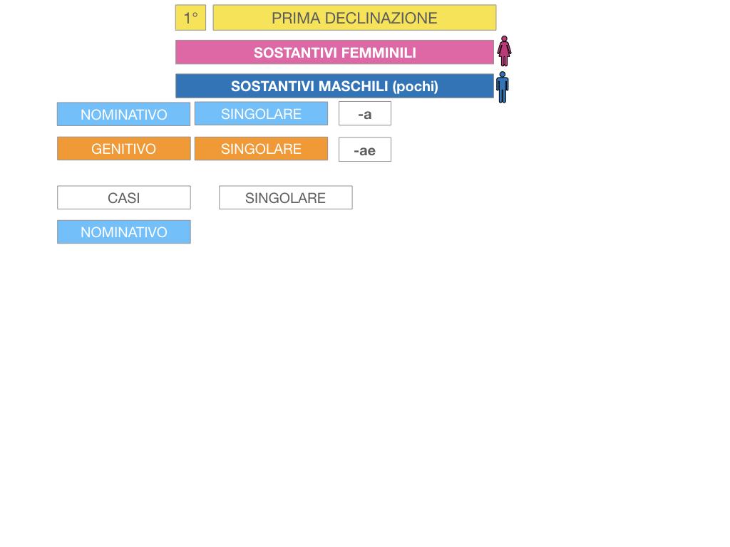 4. PRIMA DECLINAZIONE_SIMULAZIONE.037