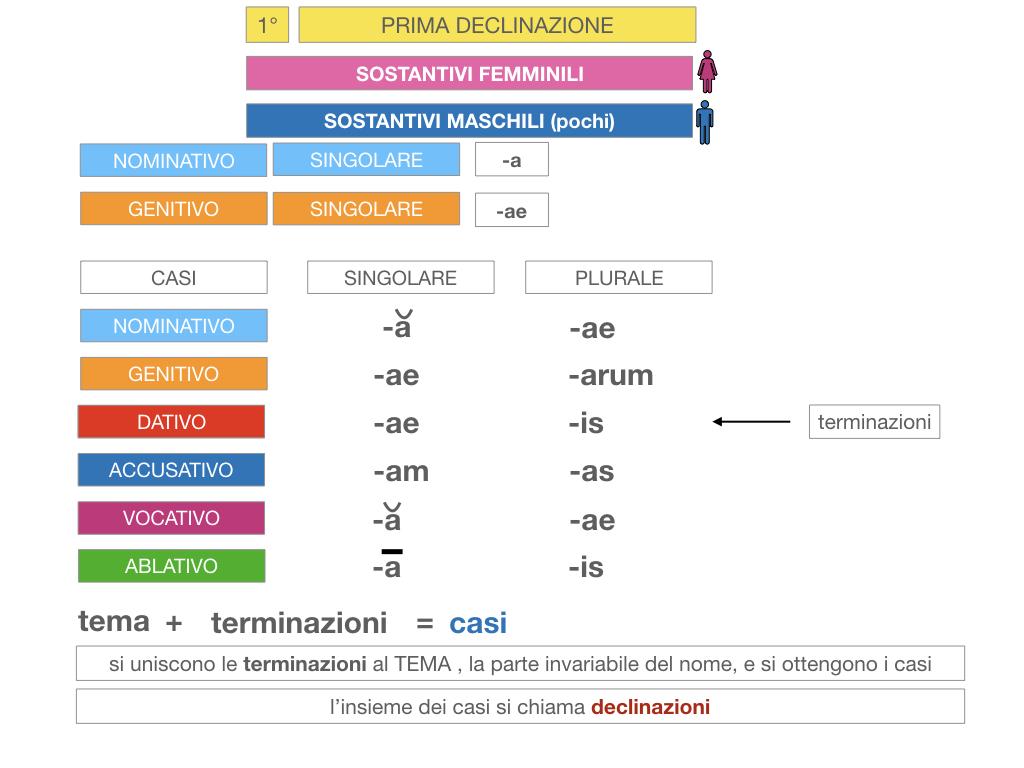 4. PRIMA DECLINAZIONE_SIMULAZIONE.059
