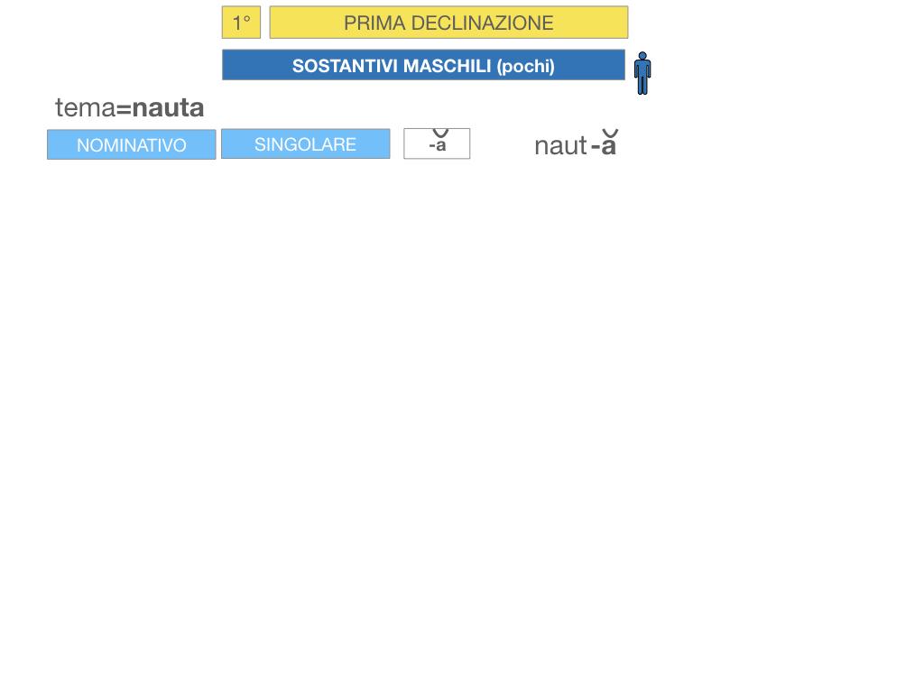 4. PRIMA DECLINAZIONE_SIMULAZIONE.104