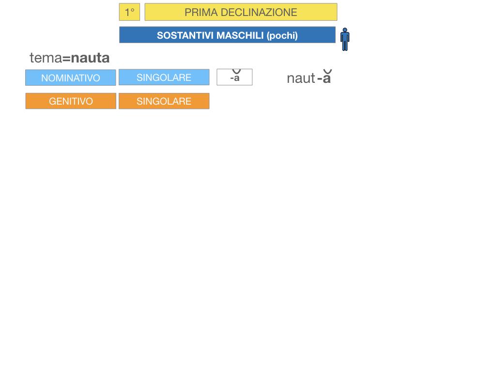4. PRIMA DECLINAZIONE_SIMULAZIONE.105