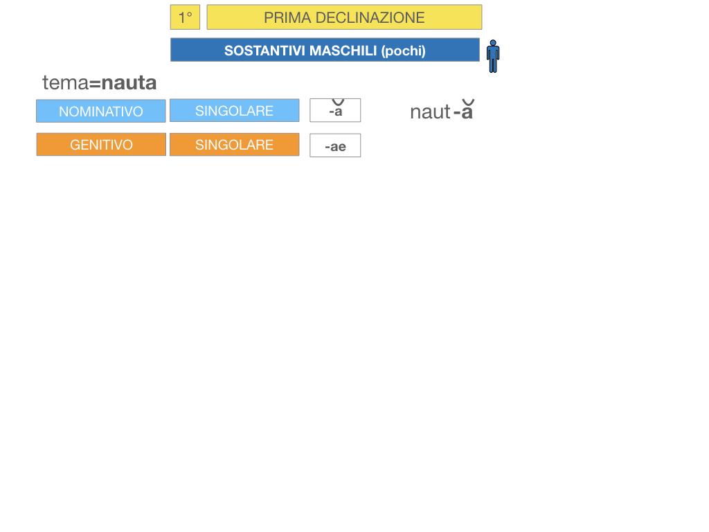 4. PRIMA DECLINAZIONE_SIMULAZIONE.106