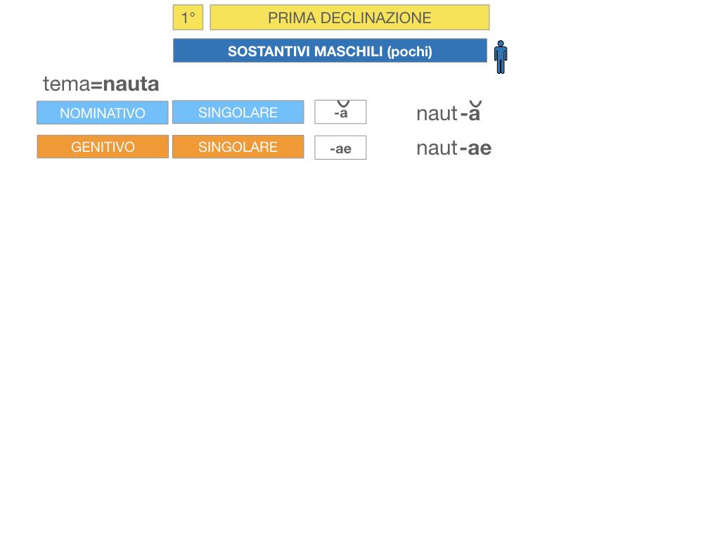4. PRIMA DECLINAZIONE_SIMULAZIONE.107