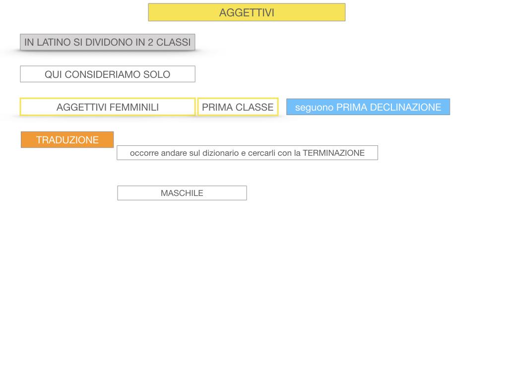 5. AGGETTIVO FEMMINILE PRIMA CLASSE_SIMULAZIONE.010