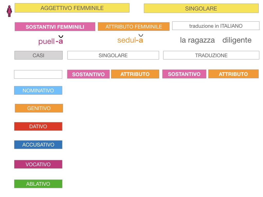 5. AGGETTIVO FEMMINILE PRIMA CLASSE_SIMULAZIONE.028