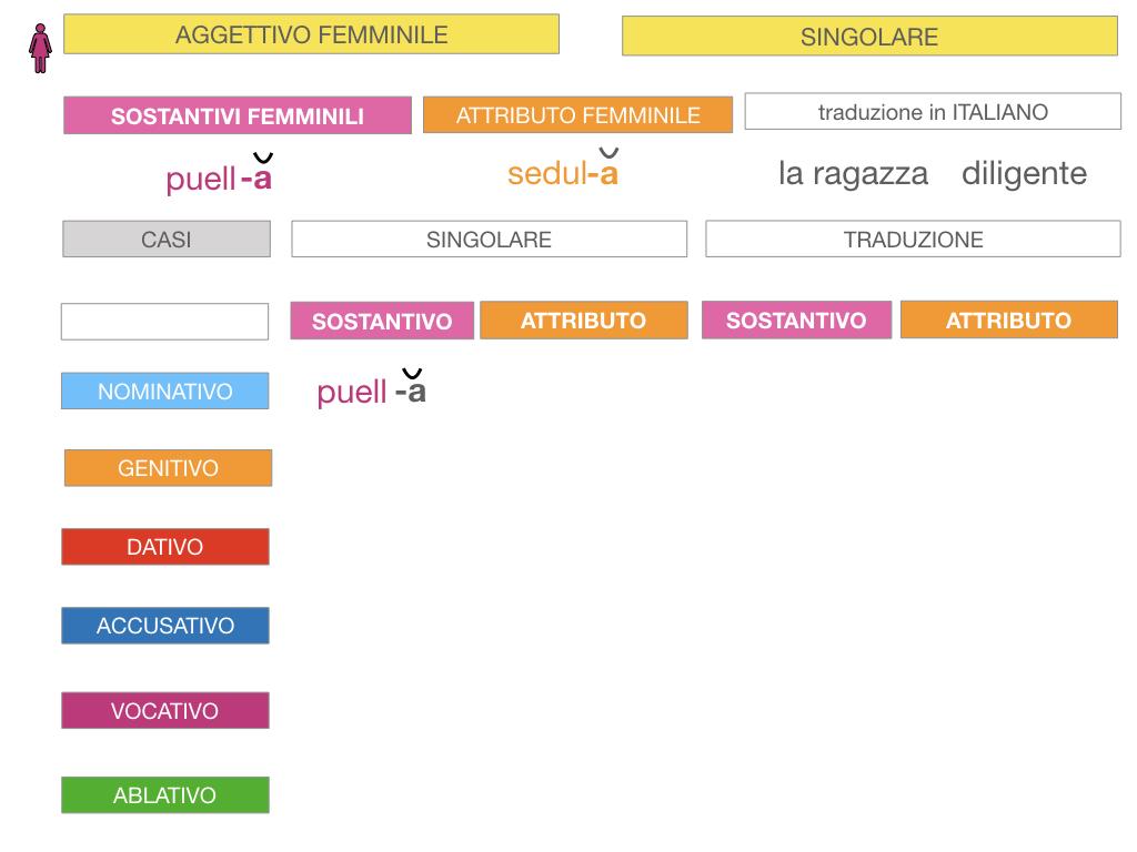 5. AGGETTIVO FEMMINILE PRIMA CLASSE_SIMULAZIONE.029