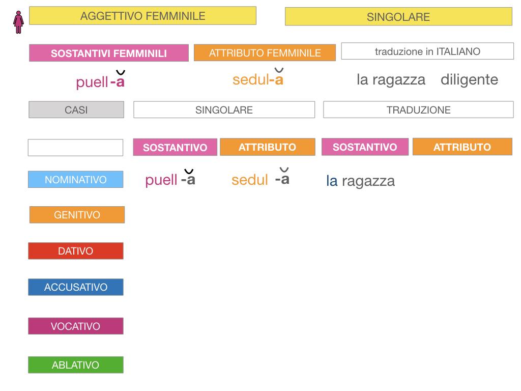 5. AGGETTIVO FEMMINILE PRIMA CLASSE_SIMULAZIONE.031