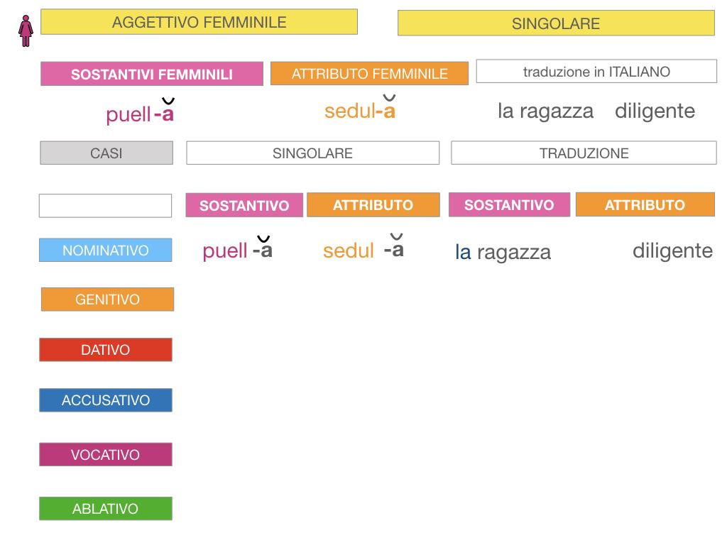 5. AGGETTIVO FEMMINILE PRIMA CLASSE_SIMULAZIONE.032