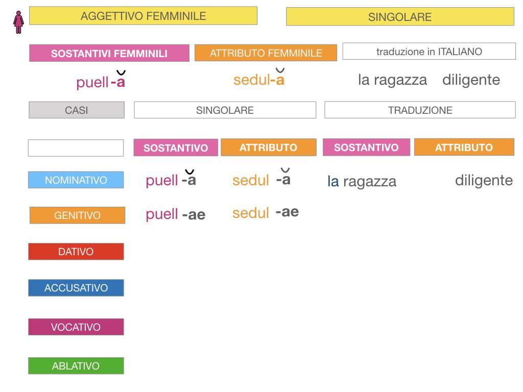 5. AGGETTIVO FEMMINILE PRIMA CLASSE_SIMULAZIONE.034