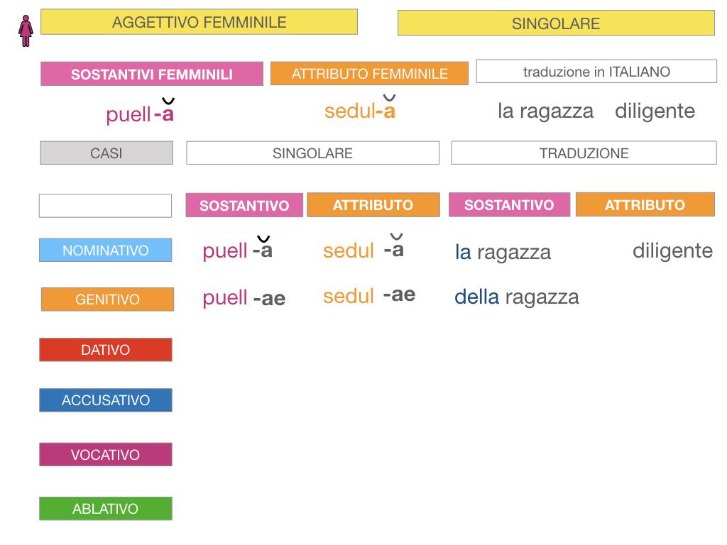 5. AGGETTIVO FEMMINILE PRIMA CLASSE_SIMULAZIONE.035