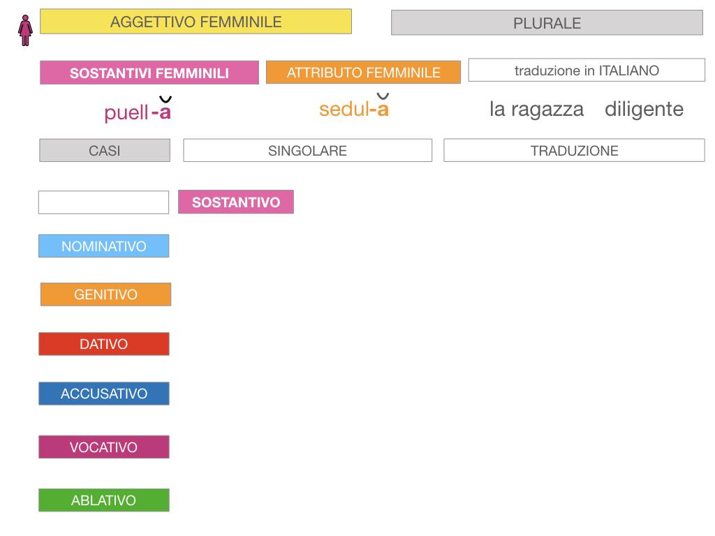 5. AGGETTIVO FEMMINILE PRIMA CLASSE_SIMULAZIONE.061