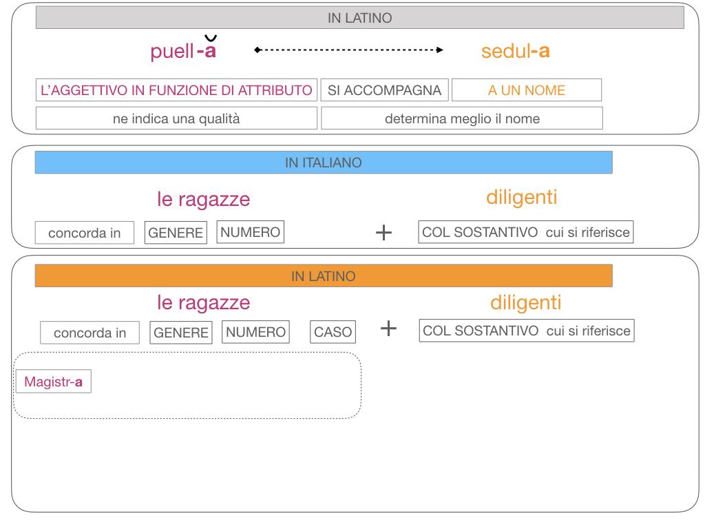5. AGGETTIVO FEMMINILE PRIMA CLASSE_SIMULAZIONE.111