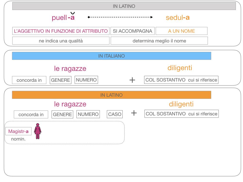 5. AGGETTIVO FEMMINILE PRIMA CLASSE_SIMULAZIONE.112