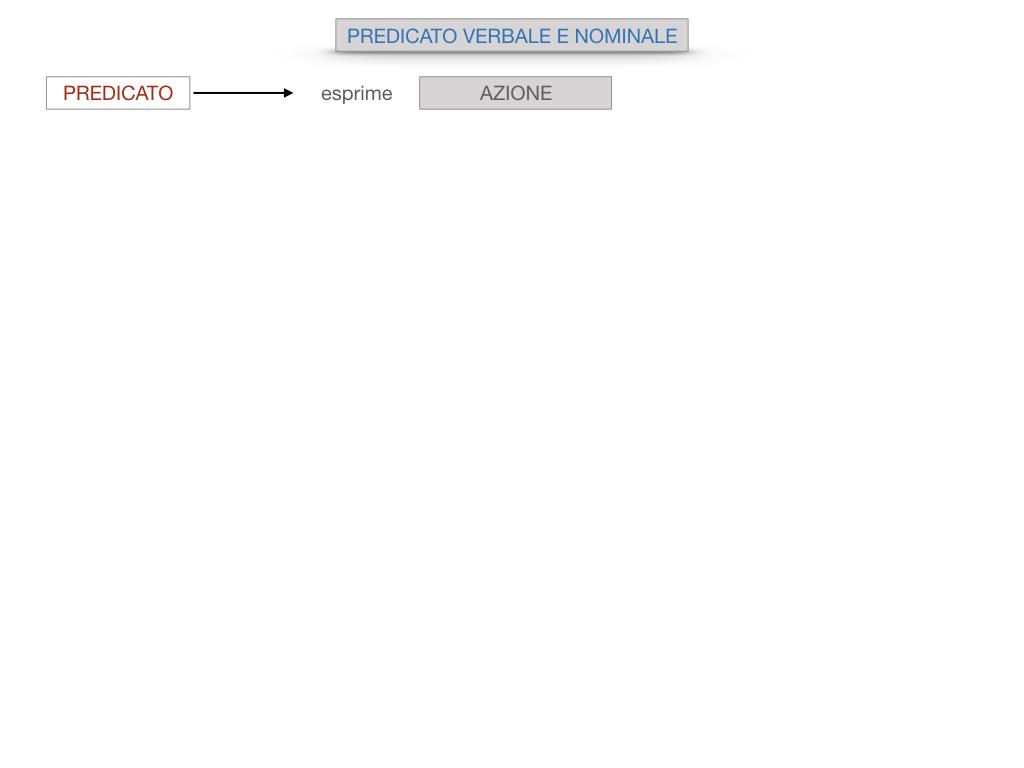 6. INDICATIVO PRESENTE VERBO SUM_PREDICATO VERBALE E NOMINALE_SIMULAZIONE.015