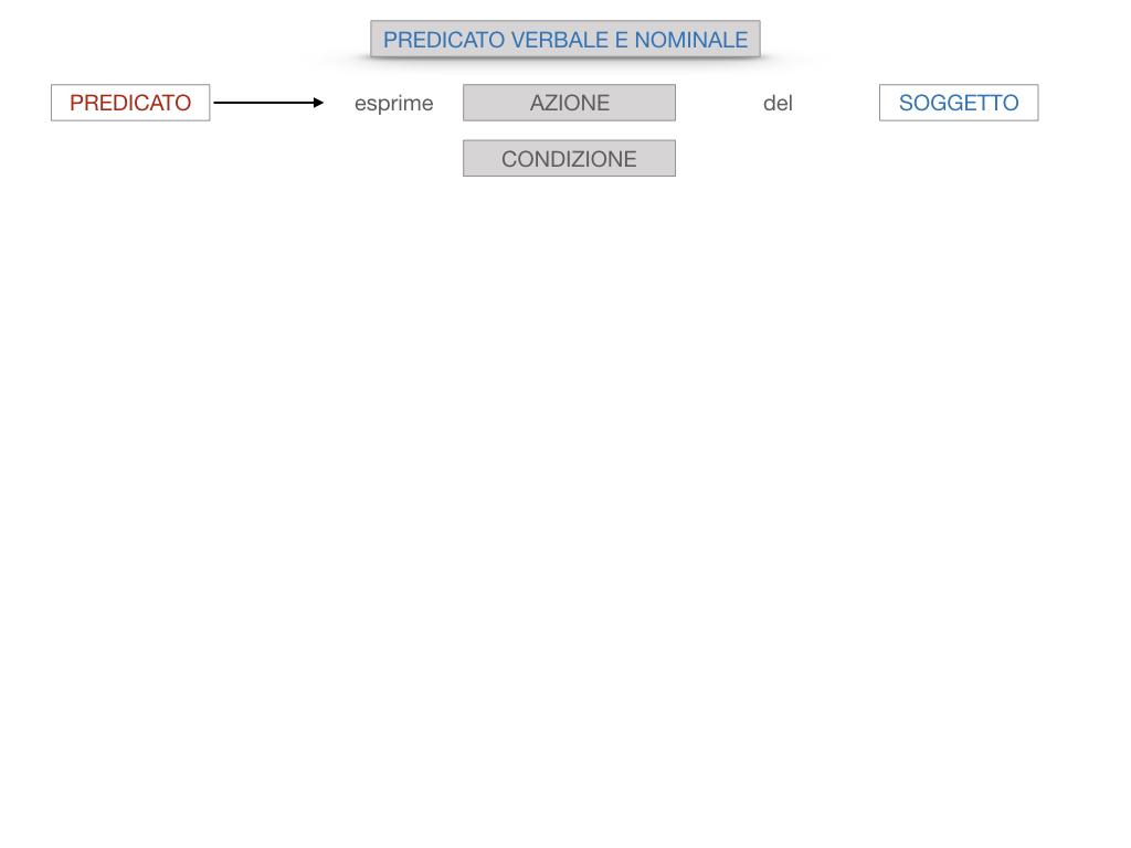 6. INDICATIVO PRESENTE VERBO SUM_PREDICATO VERBALE E NOMINALE_SIMULAZIONE.017