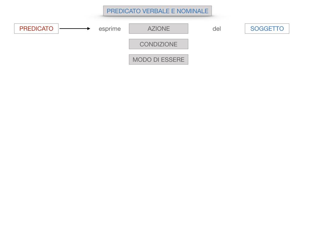 6. INDICATIVO PRESENTE VERBO SUM_PREDICATO VERBALE E NOMINALE_SIMULAZIONE.018