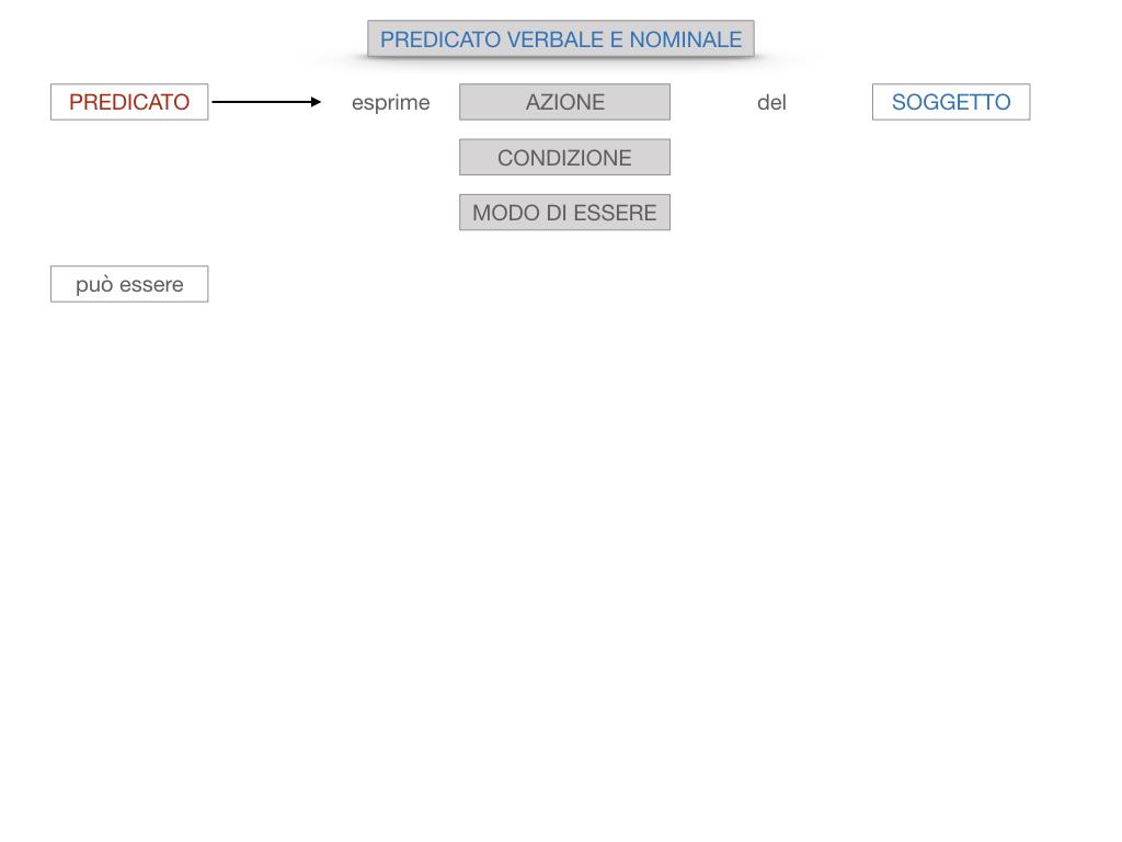 6. INDICATIVO PRESENTE VERBO SUM_PREDICATO VERBALE E NOMINALE_SIMULAZIONE.019