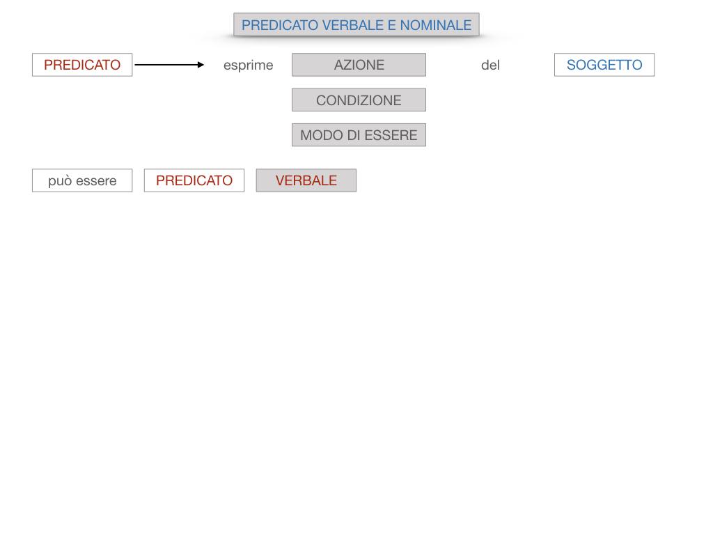 6. INDICATIVO PRESENTE VERBO SUM_PREDICATO VERBALE E NOMINALE_SIMULAZIONE.020