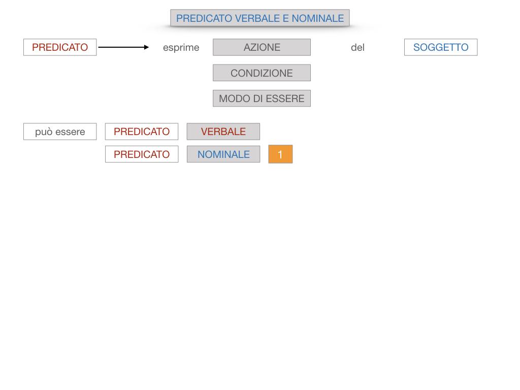 6. INDICATIVO PRESENTE VERBO SUM_PREDICATO VERBALE E NOMINALE_SIMULAZIONE.021