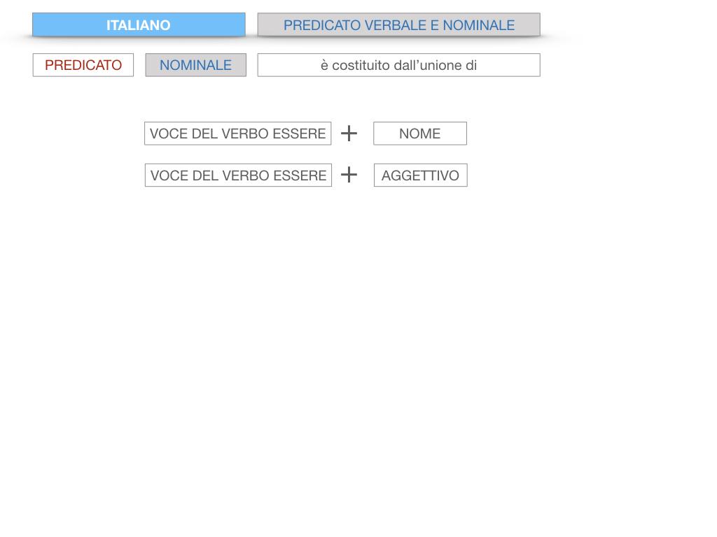 6. INDICATIVO PRESENTE VERBO SUM_PREDICATO VERBALE E NOMINALE_SIMULAZIONE.030
