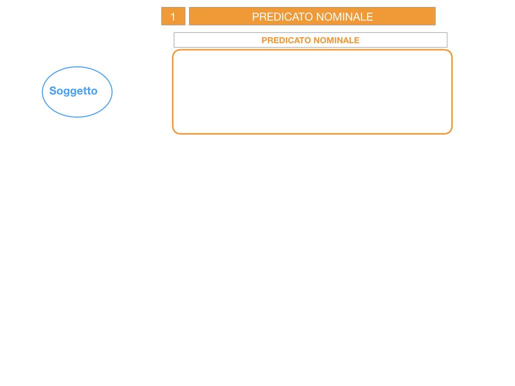6. INDICATIVO PRESENTE VERBO SUM_PREDICATO VERBALE E NOMINALE_SIMULAZIONE.033