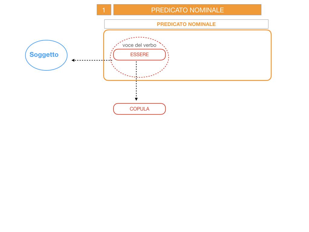 6. INDICATIVO PRESENTE VERBO SUM_PREDICATO VERBALE E NOMINALE_SIMULAZIONE.035