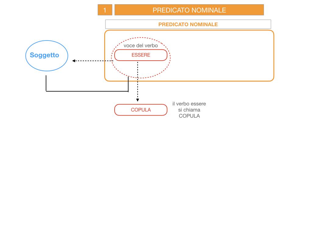 6. INDICATIVO PRESENTE VERBO SUM_PREDICATO VERBALE E NOMINALE_SIMULAZIONE.036