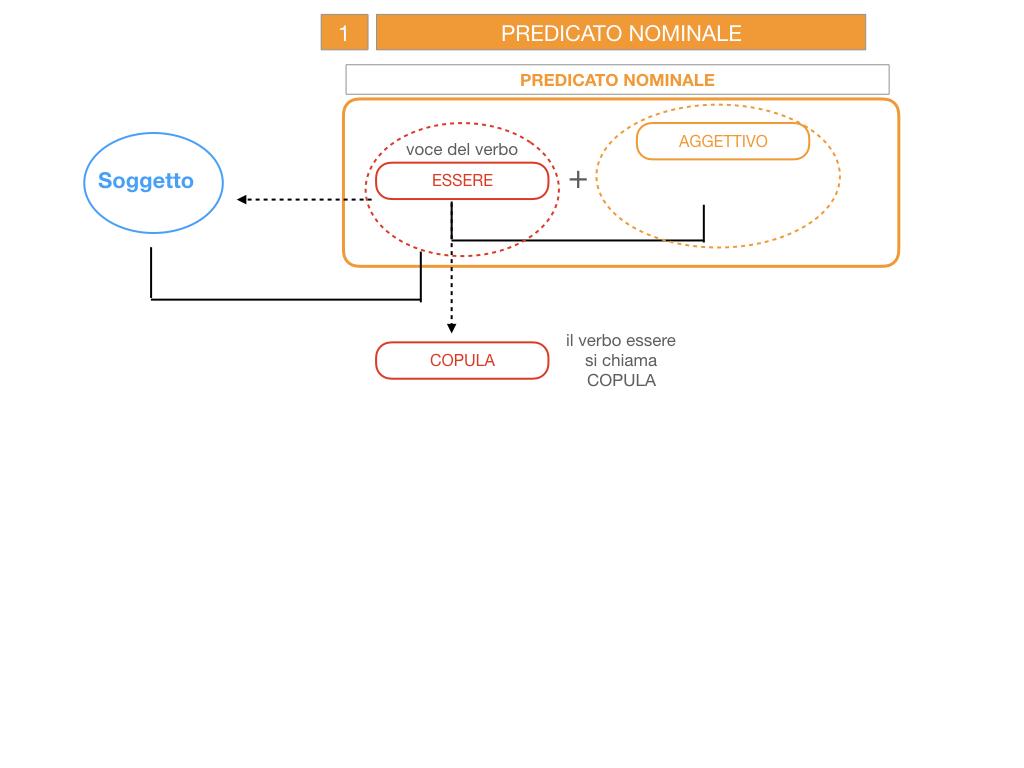 6. INDICATIVO PRESENTE VERBO SUM_PREDICATO VERBALE E NOMINALE_SIMULAZIONE.038