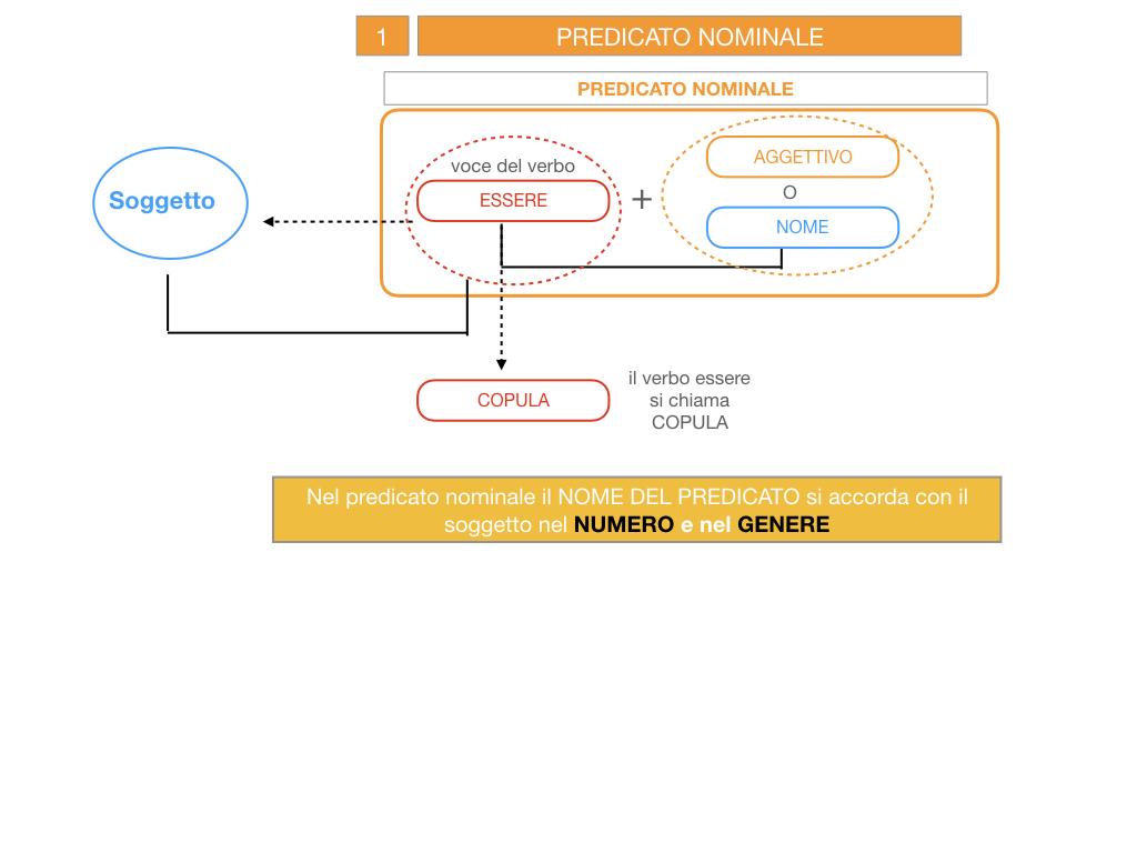 6. INDICATIVO PRESENTE VERBO SUM_PREDICATO VERBALE E NOMINALE_SIMULAZIONE.040